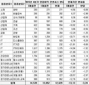 """코스닥 이익 추정치 감소···전문가들 """"그래도 코스닥"""""""