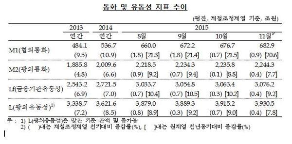 작년 11월 시중통화량 2244조원…증가폭은 13개월 만에 최저