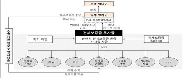 전세→월세 후 남는 '보증금' 굴리는 펀드 나온다