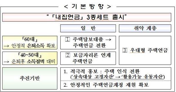 주택담보대출→주택연금으로… '내집연금 3종세트' 4월 출시