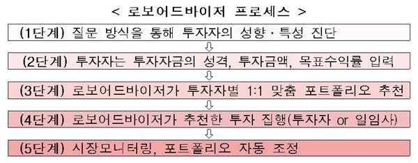 [2016업무보고]금융위, 자문업 활성화 위해 '로보어드바이저' 도입