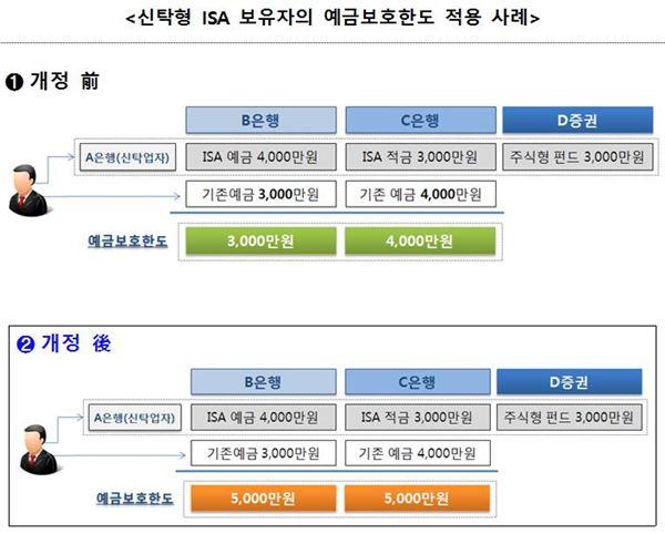 예보법 개정, ISA편입된 예·적금 5000만원까지 원금보장