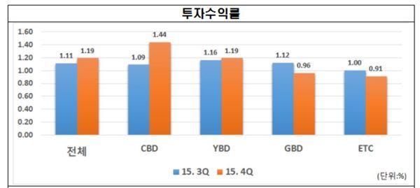 지난해 4분기 서울 프라임급 오피스 투자수익률 1.19%