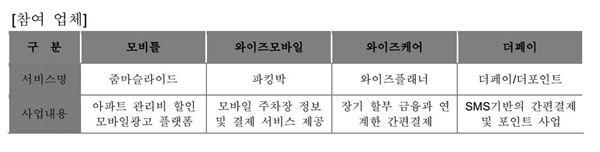 KB금융, '크라우드펀딩 성공 스타트업' 매칭지원 '4개사 선정'