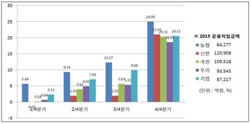 NH농협은행, 지난해 퇴직연금 운용 수일률 1위 달성
