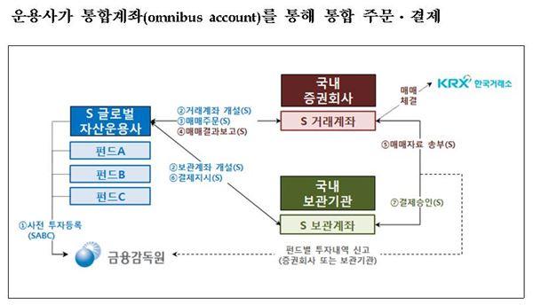 외국인 국내 시장 유입할 '옴니버스 계좌' 올해 7월 도입