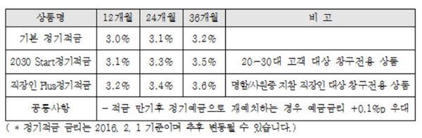예가람저축銀, '2030 Start정기적금'·'직장인 Plus 정기적금' 출시
