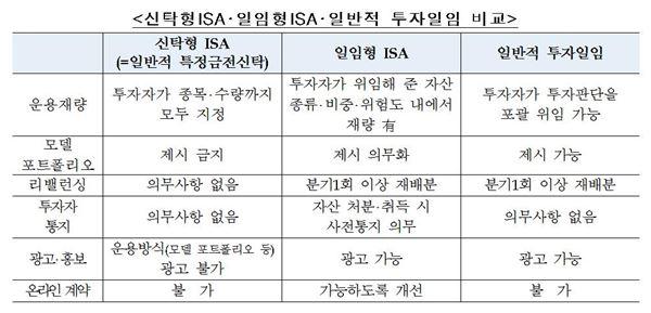 금융위, 은행 '일임형 ISA' 취급 전면 허용