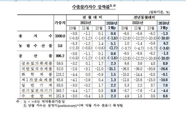 1월 수출물가지수, 환율 상승으로 두 달째 상승