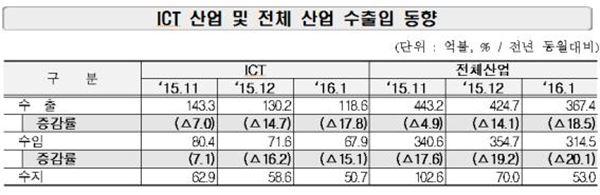 ICT 수출 두달 연속 두자릿수 감소…對中 타격 주요