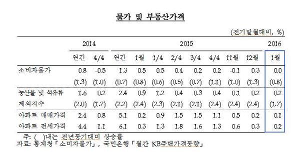 1월 물가·부동산가격 상승세 모두 둔화