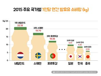 한국인 1인당 연 67개 야쿠르트 마셔