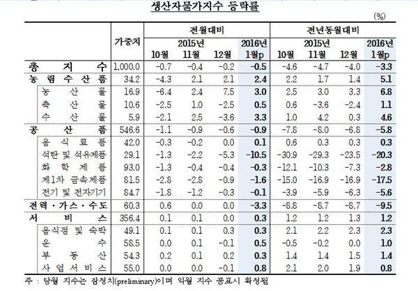 1월 생산자물가지수 0.5% 하락…5년 10개월 만의 '최저치'