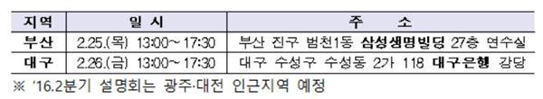 금감원, 지방소재 기업 대상 기업공시 설명회 개최