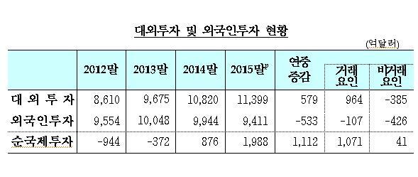 작년 순국제투자 잔액 1988억달러…'사상 최대'