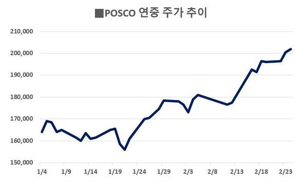 '20만원 복귀' 포스코, 추가 상승 기대감에 好好