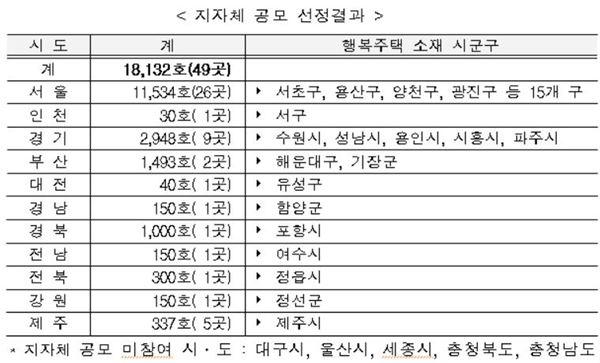 행복주택 지자체 공모 49곳 1만8000호 선정