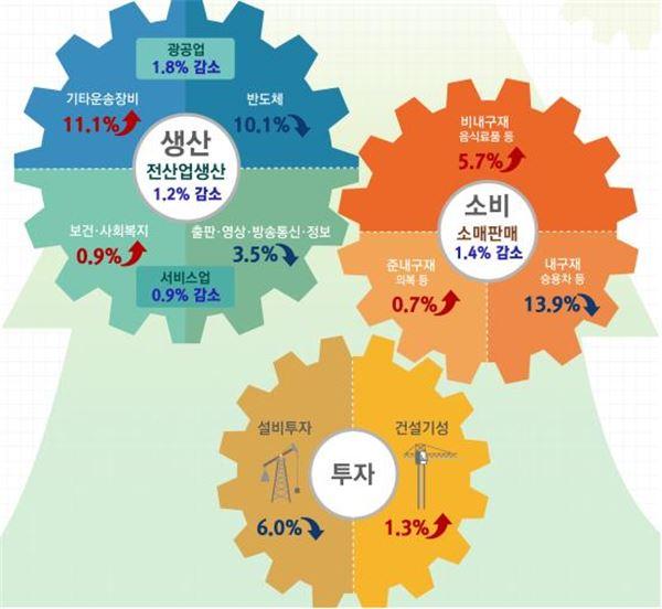 1월 산업생산 1.2%↓…1년 만에 최저