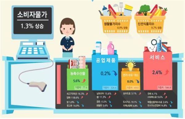 2월 소비자물가 1%대 복귀…디플레 우려 희석