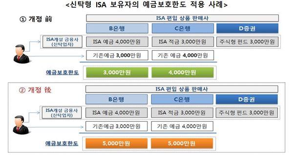 신탁형 ISA계좌 통한 예·적금 5천만원 보호받는다