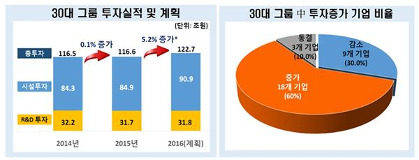 """전경련 """"올해 30대그룹 투자 122조7000억 전망···전년比 5.2%↑"""""""