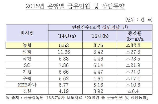 NH농협은행, 민원 감축률 시중은행 1위 차지