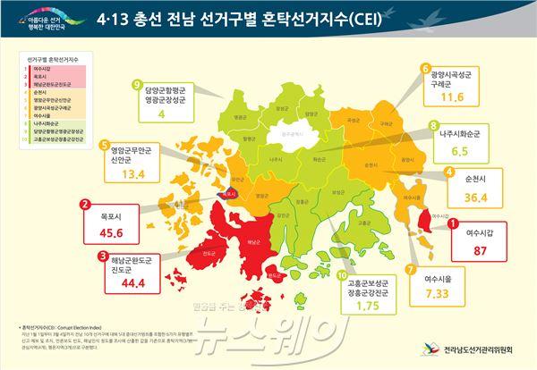 전남선관위, 4.13 총선 혼탁선거지수...여수 갑 최고