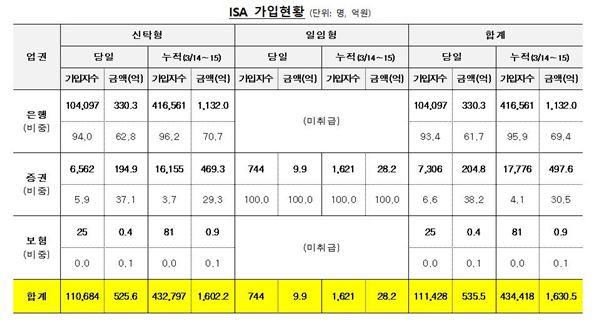ISA 시행 둘째 날11만명 가입…535억원 유입