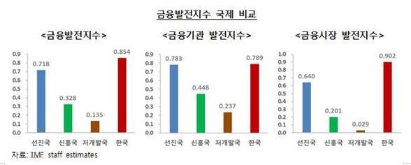 한국 금융기관 효율성 세계1위