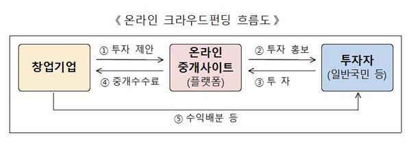 서근우 신보 이사장, '크라우드 펀딩' 투자 동참