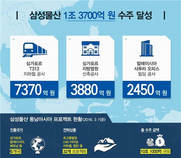 삼성물산, 동남아시아서 3개 프로젝트 연달아 수주…1조3700억규모
