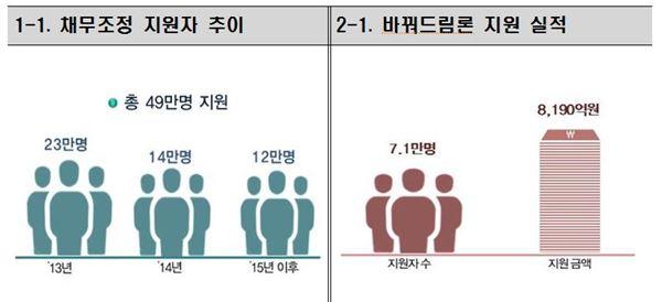 서민층 3년간 '49만명' 채무조정…원금 평균 '54%' 감면