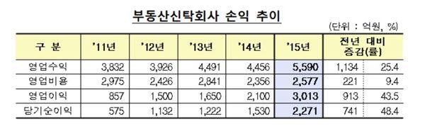지난해 부동산신탁회사 수익성 대폭 개선…순익 2271억 '사상 최대'