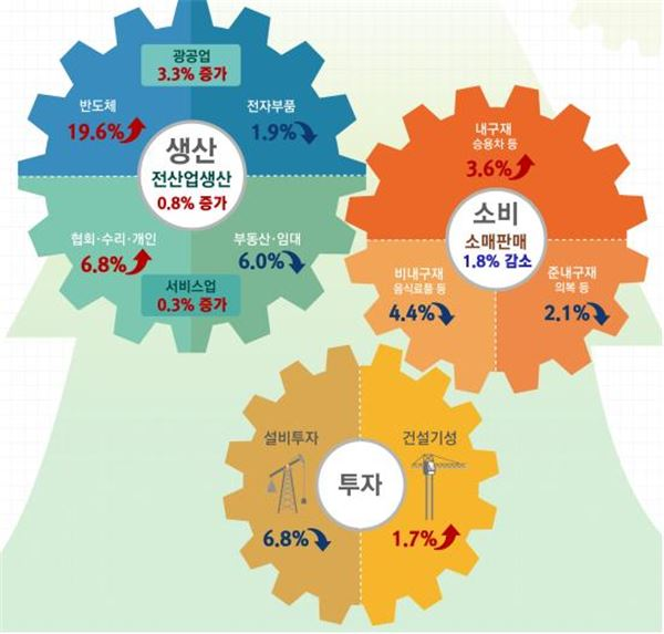 2월 전산업생산 반등…소비·투자는 감소