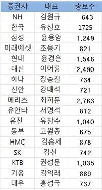 작년 증권 CEO 상여금 '두둑'···직원 연봉도↑