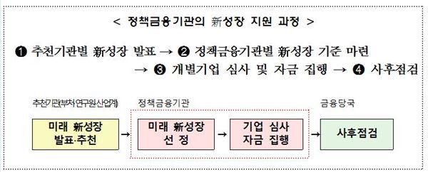 내달 '정책금융협의회' 출범…정책자금 지원체계 개편 돌입
