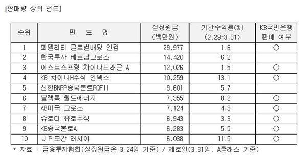 KB국민은행, '비과세 해외주식펀드' 판매 1위로 등극