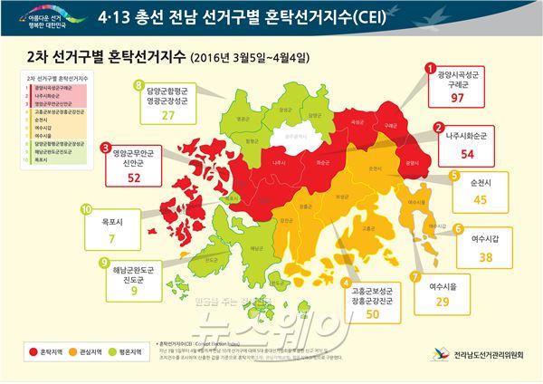 전남선관위,4.13 총선 혼탁선거지수 '광양ㆍ곡성ㆍ구례' 최고