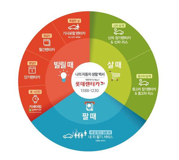 롯데렌터카, 10년 연속 '2016 국가브랜드 대상' 수상