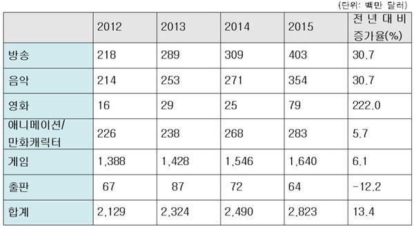 작년 한류 문화콘텐츠 수출 3.2兆…게임수출이 절반 넘어