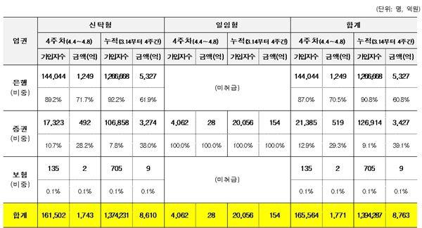 '만능통장' ISA, 출시 4주 만에 가입자 '주춤'