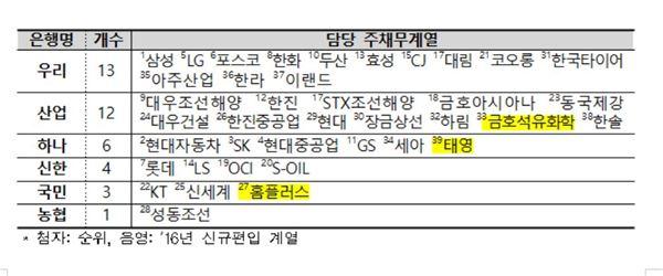 금감원, 39개 주채무계열 선정…홈플러스·금호석유화학·태영 신규편입