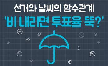 선거와 날씨의 함수관계 '비 내리면 투표율 뚝?'