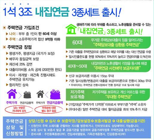 주택연금 일시인출 한도 70%까지 올라간다