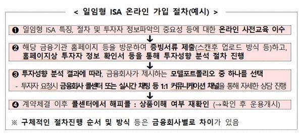 국민·신한은행 등 10개 금융사 '일임형 ISA' 온라인 가입 개시