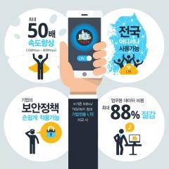 이통업계 B2B에 눈돌려…KT는 '기업전용 LTE' 출시