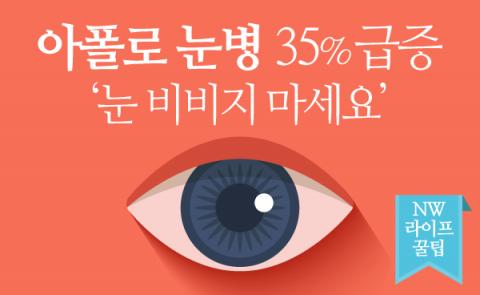 아폴로 눈병 35% 급증 '눈 비비지 마세요'