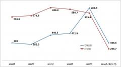 '338%→67%' ICT 무역수지 비중 낮아진다