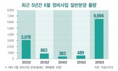 6월 재건축, 재개발 분양 급증…작년比13배 증가