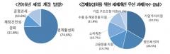 """전경련 """"기업, 올해 세법 개정 최우선 목표는 '경제활성화'"""""""